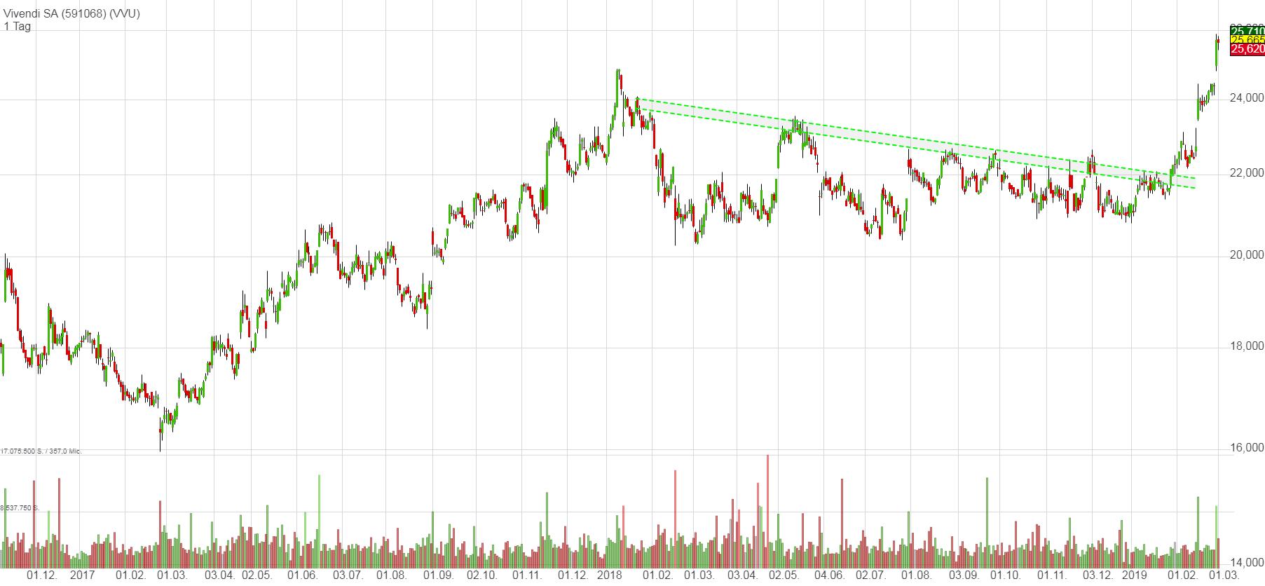 Ausbruch bei Vivendi im Tageschart (eigene Darstellung, erstellt mit TraderFox)