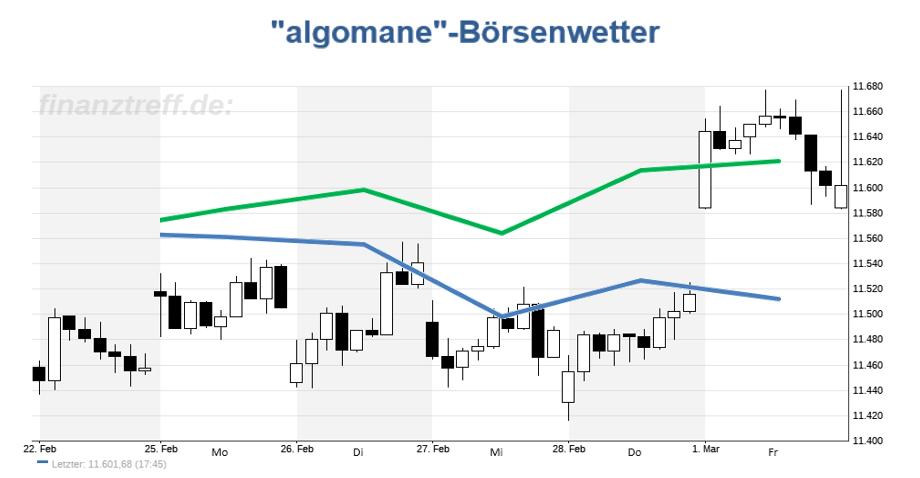 DAX Chart mit Prognose aus der KW 09