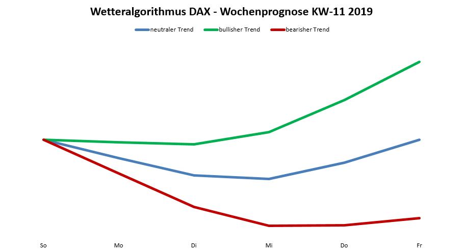 Dax-Prognose nach dem Wetteralgorithmus für die KW 11