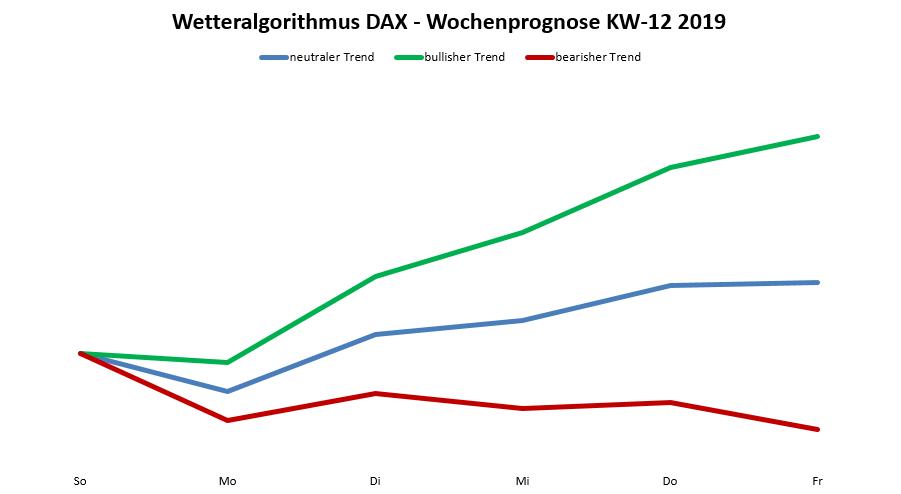 Dax-Prognose nach dem Wetteralgorithmus für die KW 12