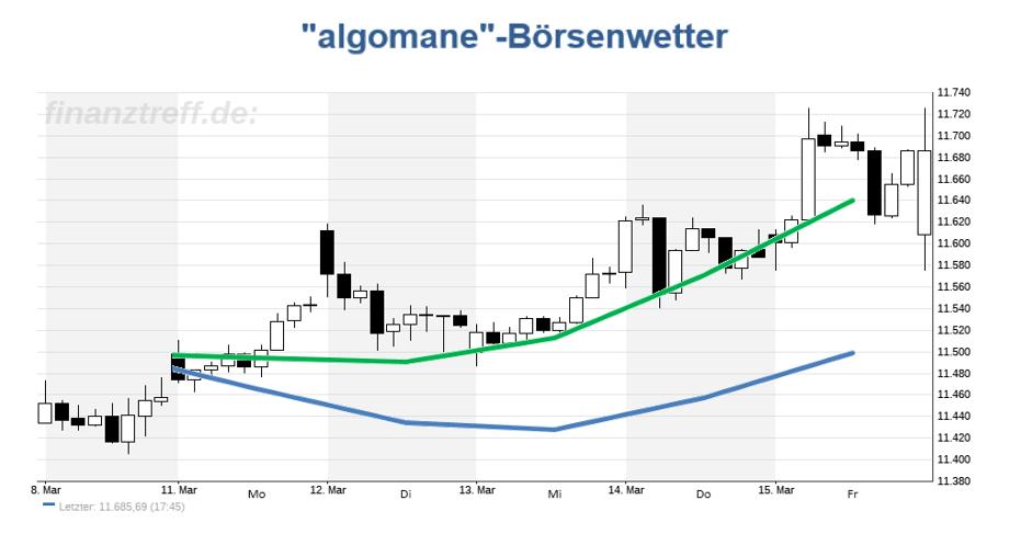 DAX Chart mit Prognose aus der KW 11