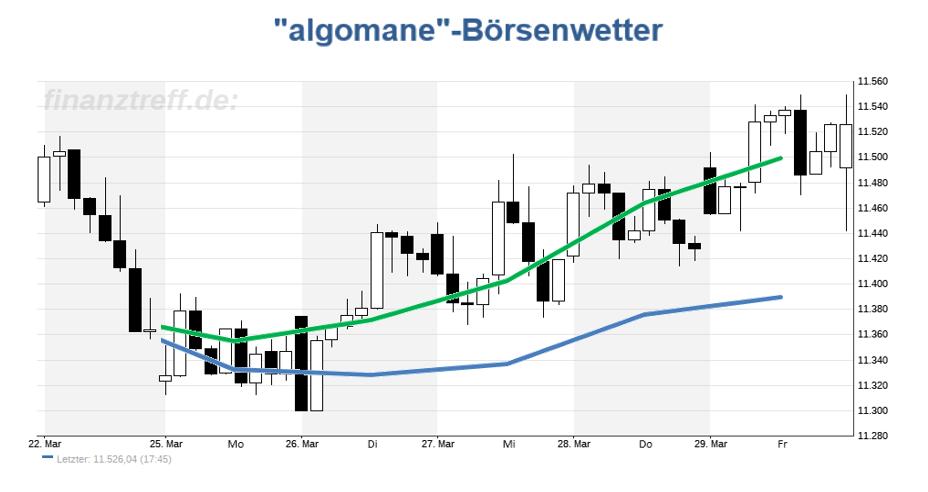 DAX Chart mit Prognose aus der KW 13