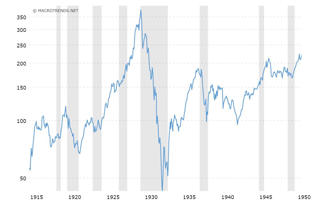 Dow Jones Linienchart, Zeitraum 1915 bis 1950