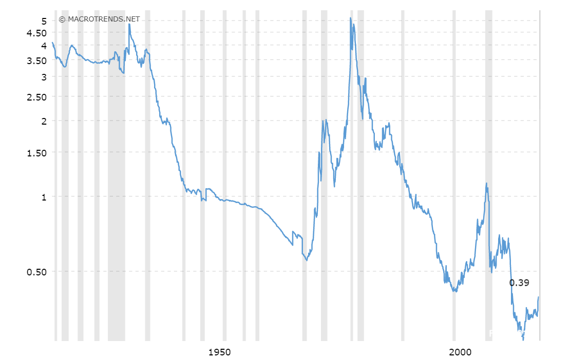Gold Monetäre Basis Ratio, Zeitraum 1918 bis 2019