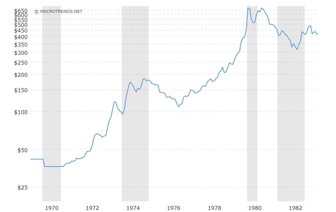 Gold Preis Linienchart, Zeitraum 1969 bis 1983: Zwischen den Jahren 1971 und 1981 kam das Gold richtig zum glänzen