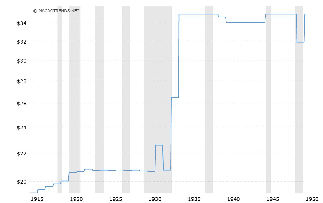 Gold Preis Linienchart, Zeitraum 1915 bis 1950