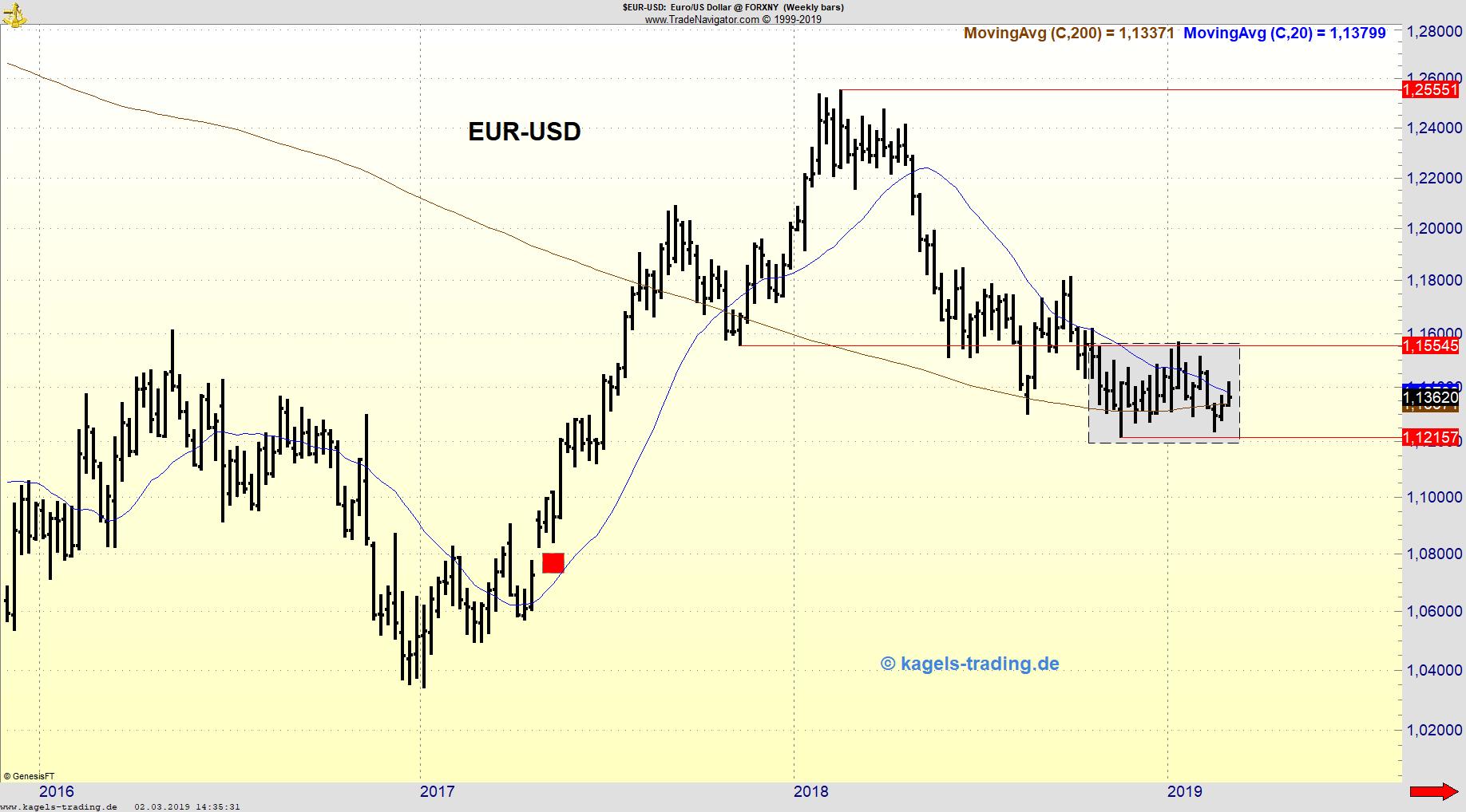 Wochenchart EUR/USD in Konsolidierung gefangen