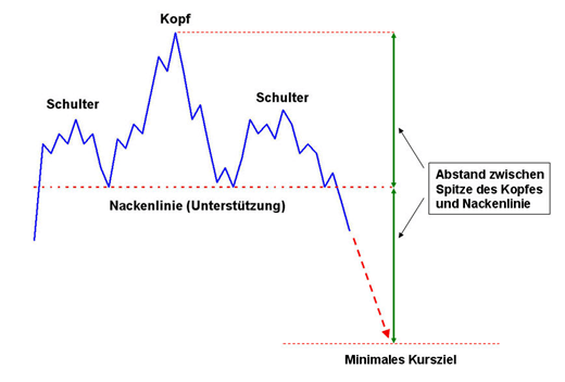 Idealtypischer Verlauf der Schulter-Kopf-Schulter-Formation (Quelle: boerse.de)