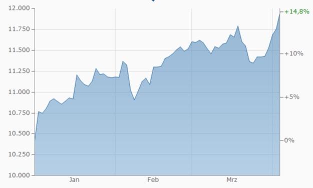 DAX Entwicklung 3 Monate Chart finanzen.net