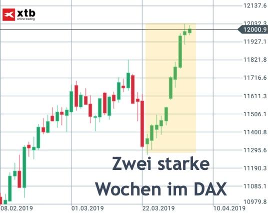 2 starke DAX-Wochen im Blick