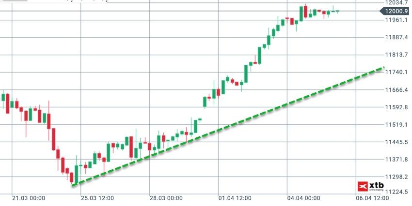 Großer Trend im DAX sichtbar