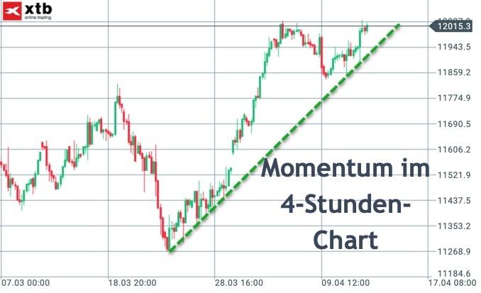 Starkes Momentum im DAX-4-Stunden-Chart