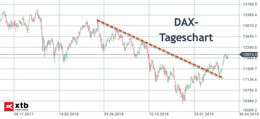 Ausbruch im DAX-Tageschart