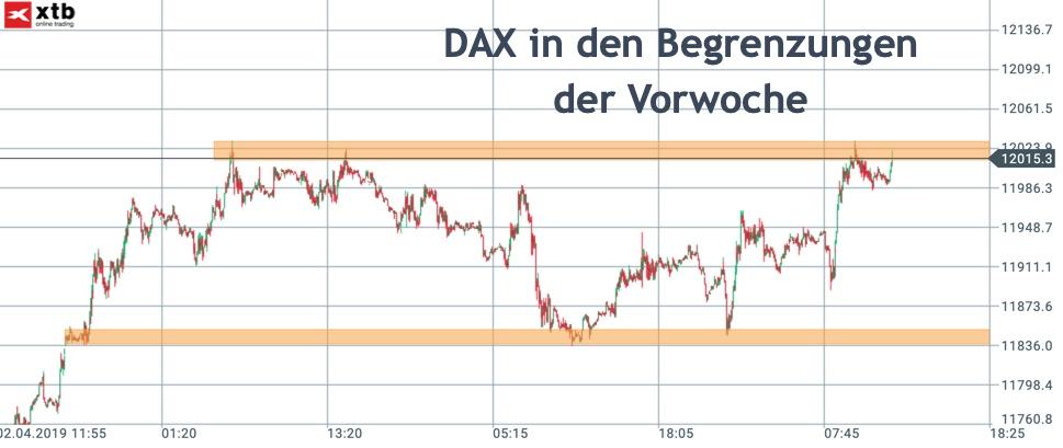 DAX-Begrenzungen in der Konsolidierungswoche