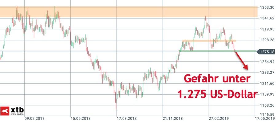 Gefahr im Goldpreis unter 1.270 US-Dollar