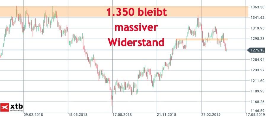 Gold Tageschart mit Widerstand 1.350 US-Dollar