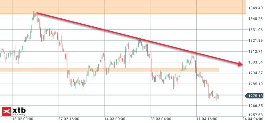 Goldpreis 4-Stunden-Chart abwärts gerichtet