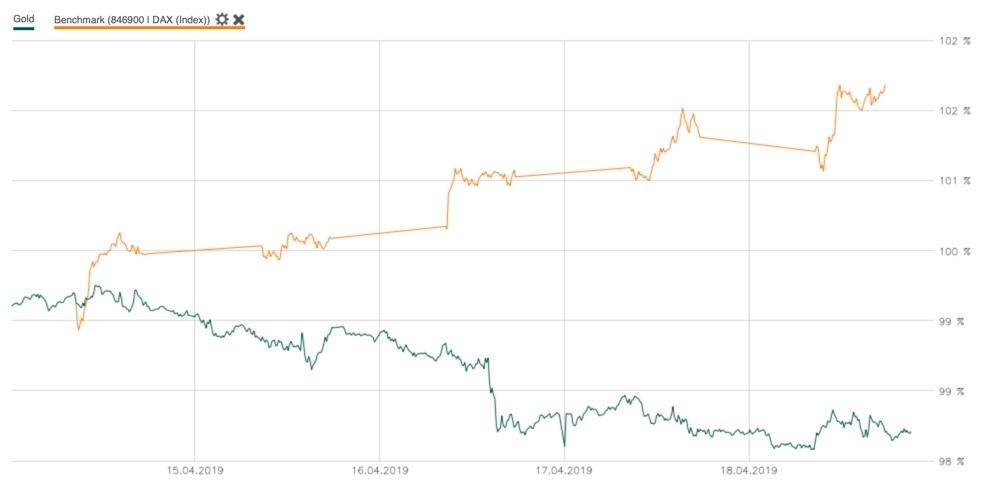 Goldpreis im Vergleich mit dem DAX in der KW16