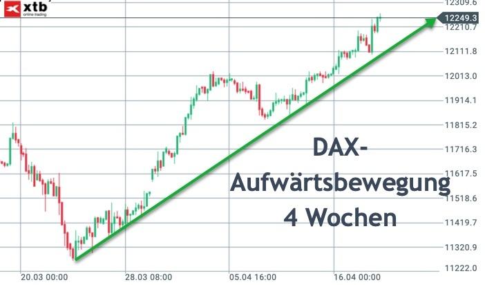4-Stunden-Chart DAX mit Aufwärtstrend