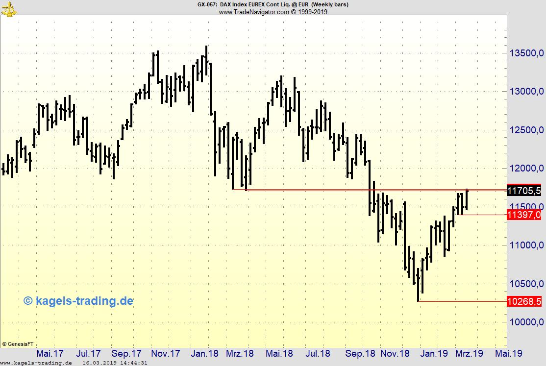 FDAX Chartbild Wochen-Candle mit horizontalen Zielen