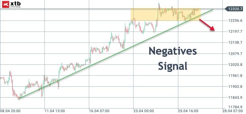 Negatives Signal im DAX ab...