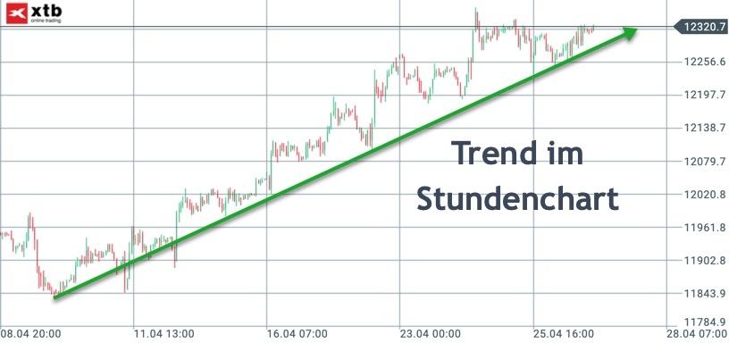 DAX Stundenchart im Trendverhalten