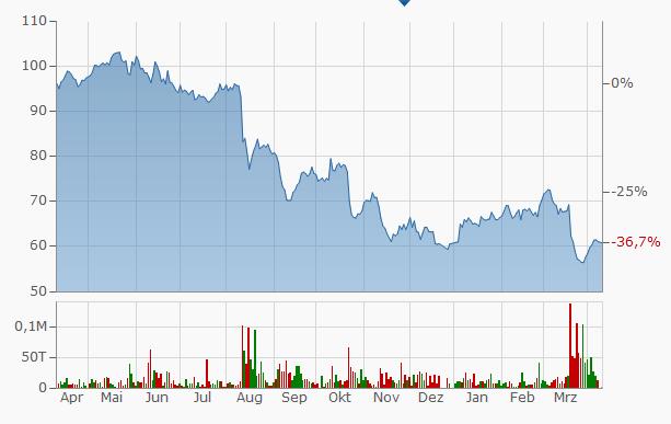 Chartbild Bayer AG 1 Jahr von finanzen.net