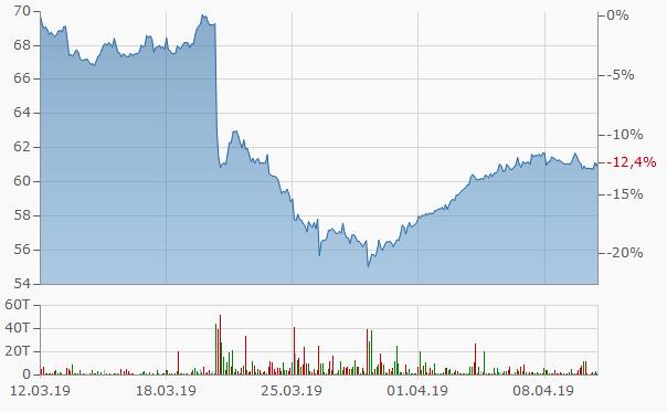 Bayer AG im Aktienchart von finanzen.net 1 Monat