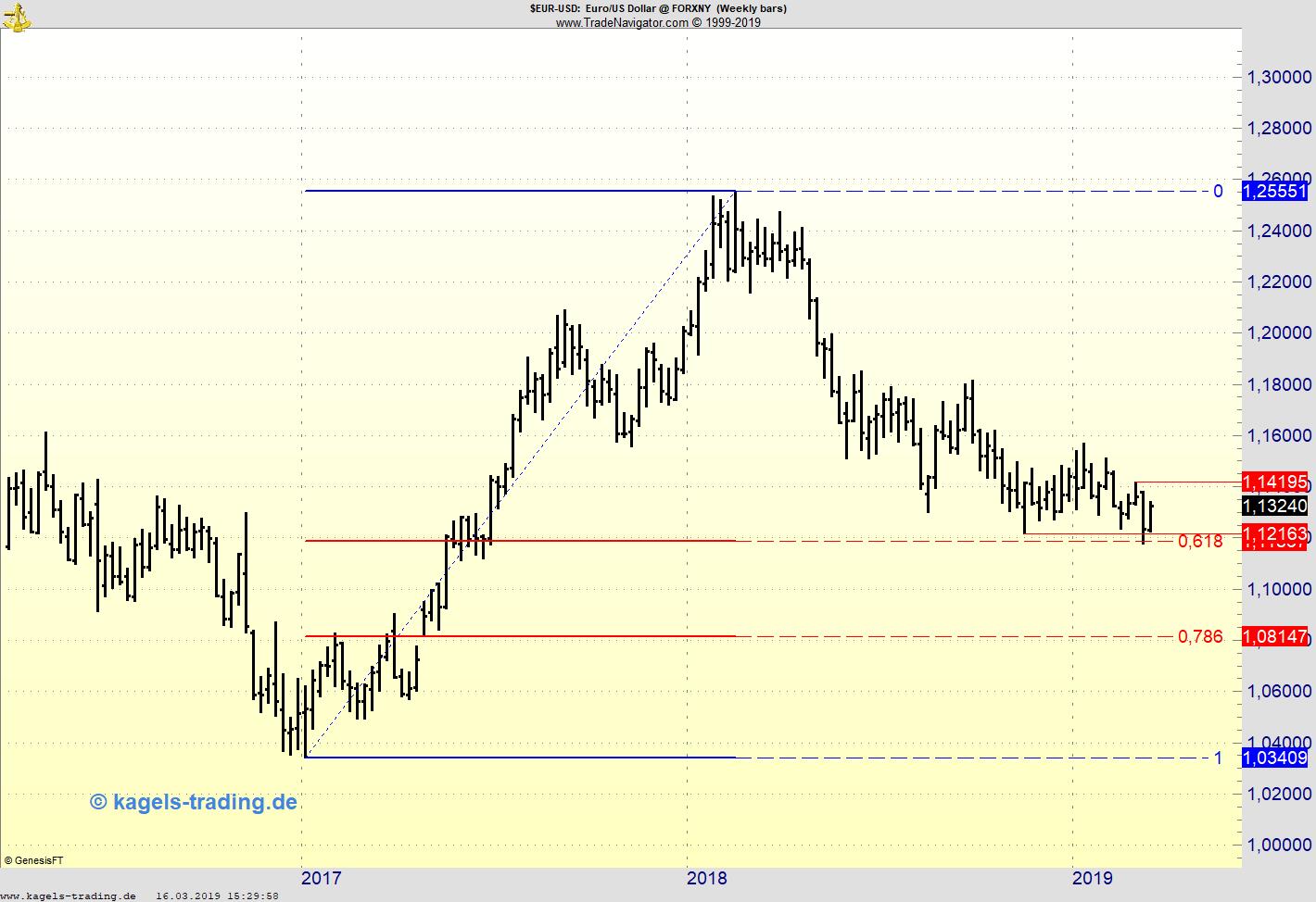 KW16-Chartanalyse vom Euro-Dollar