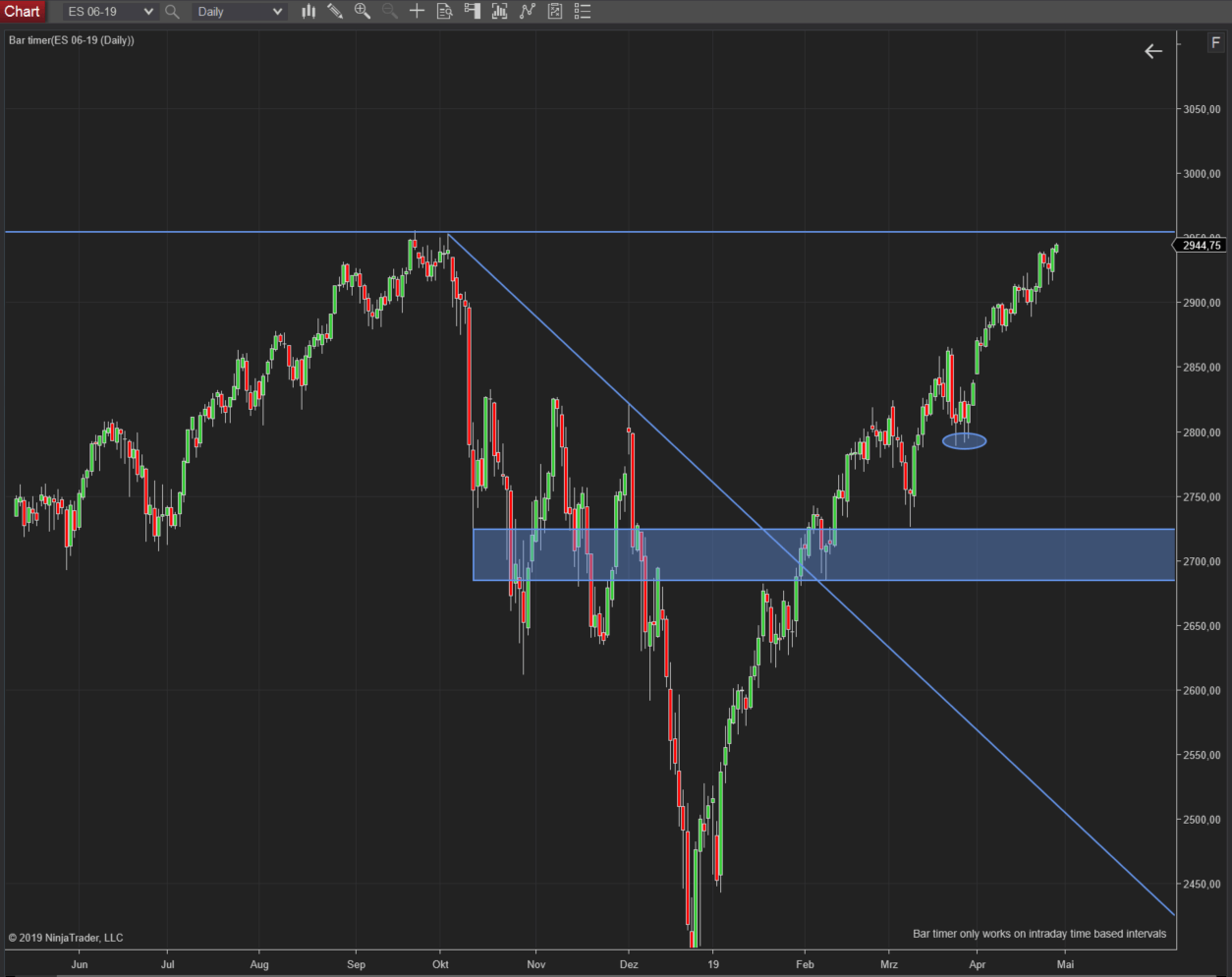 SP500 (ES Future) Tageschart