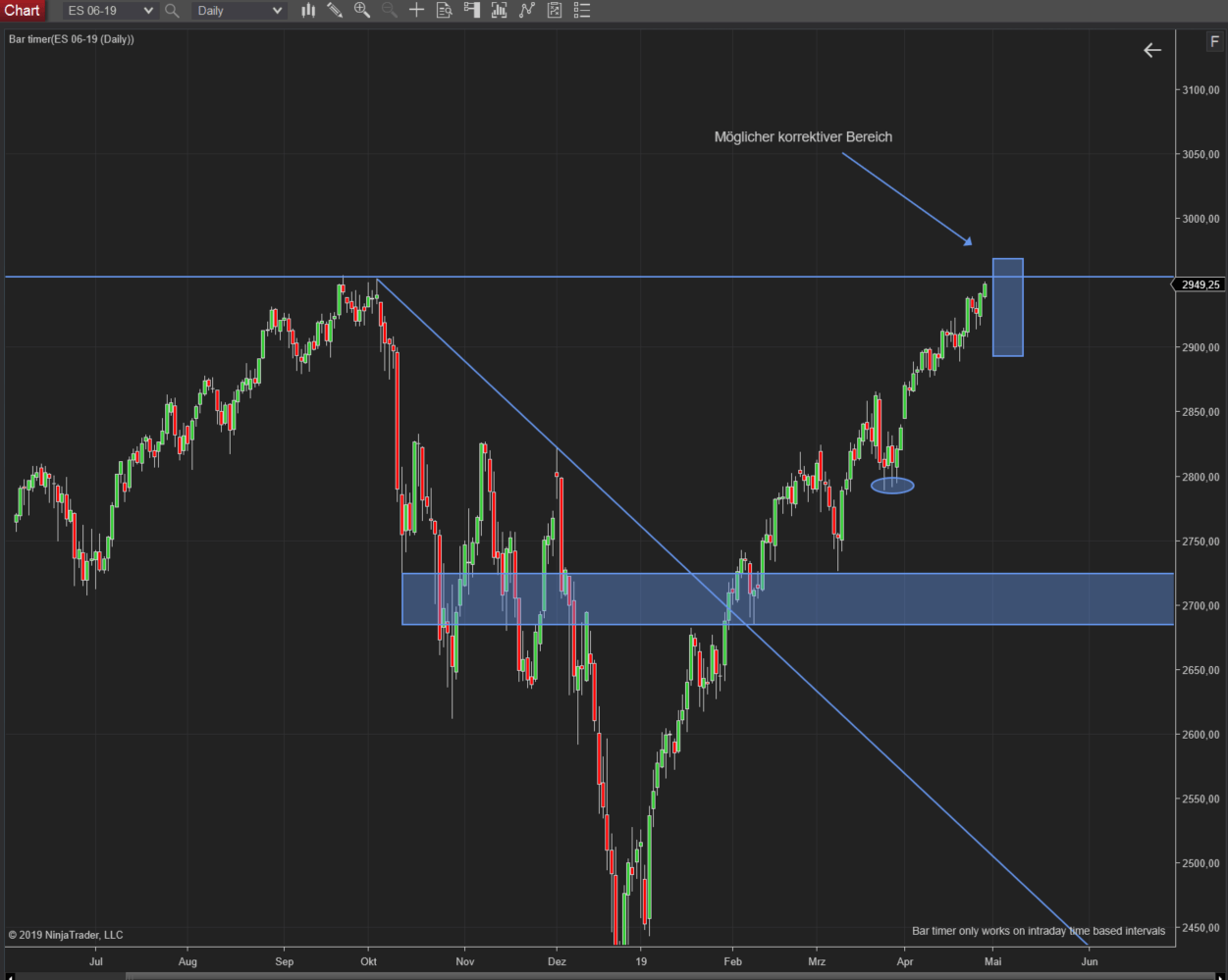 SP500 (ES) Tageschart -Szenario Make and Break