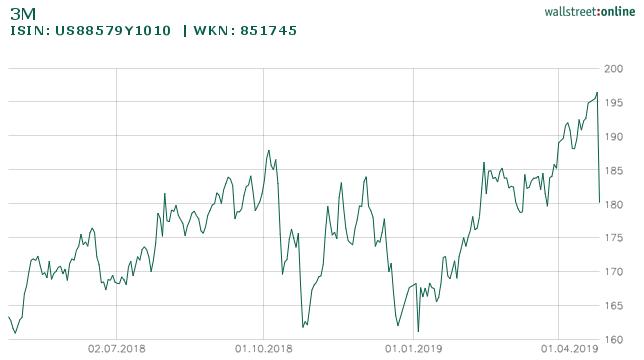 Chartbild 3M-Aktie 12 Monate auf wallstreet-online.de