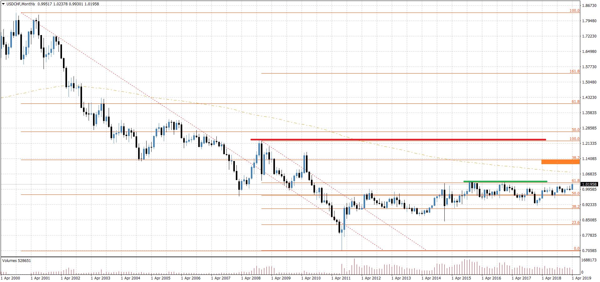 10 Jahre Chart-Entwicklung USD/CHF
