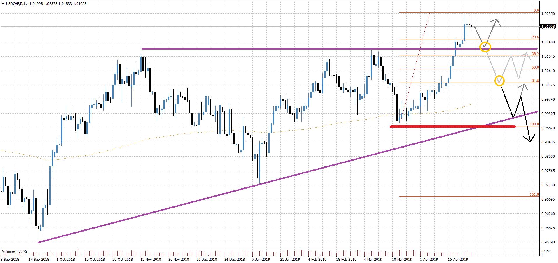 Kurzfristiges Trading-Setup im USD/CHF