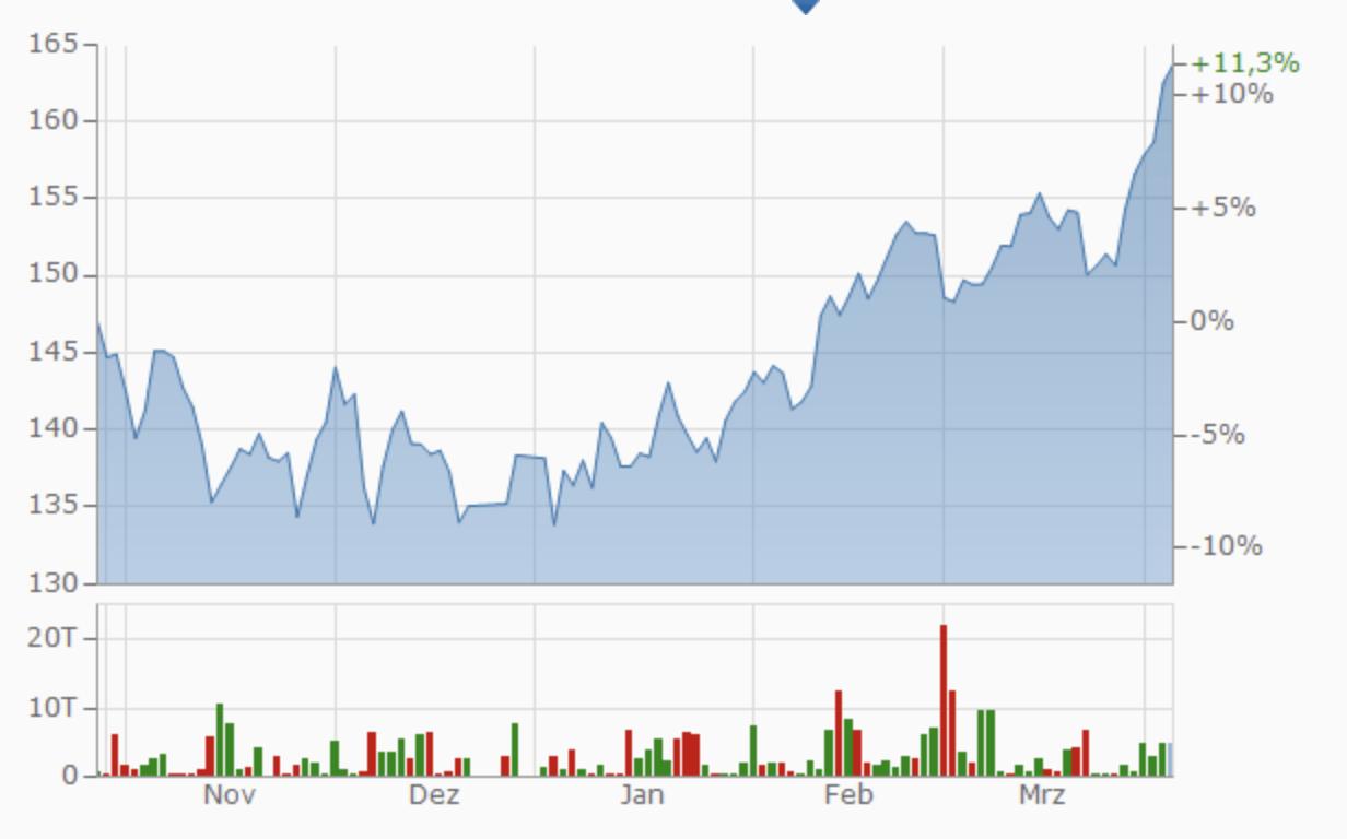 Chartbild und Performance Linde AG 1 Jahr (finanzen.net)