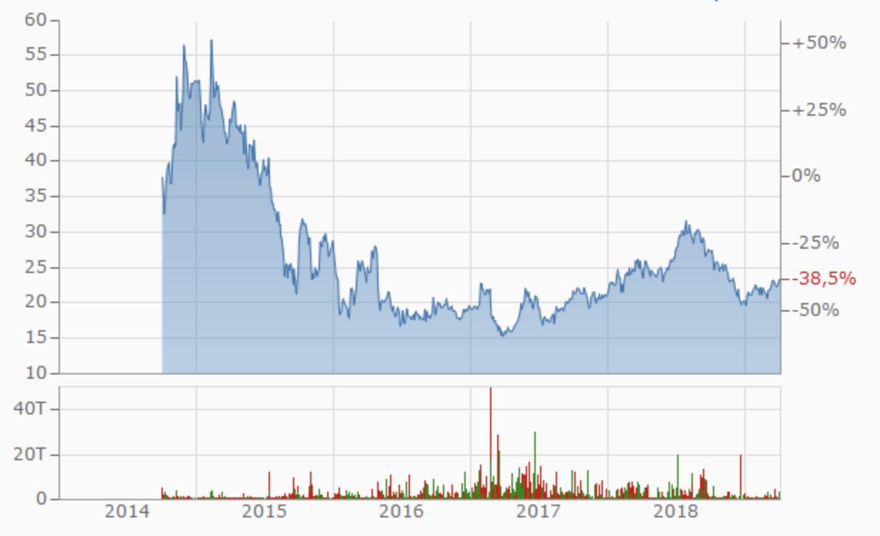 Entwicklung Rocket Internet seit dem IPO (Chart: finanzen.net)