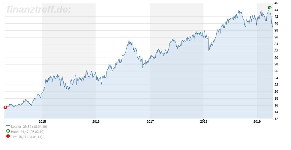 5-Jahres-Chart der Deutschen Wohnen SE