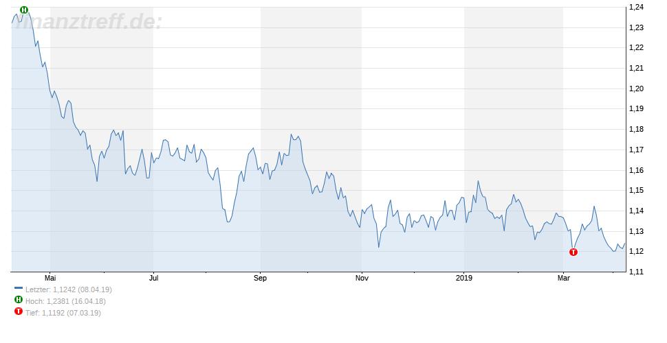 Der Eurokurs hat Einfluss auf den Benzinpreis