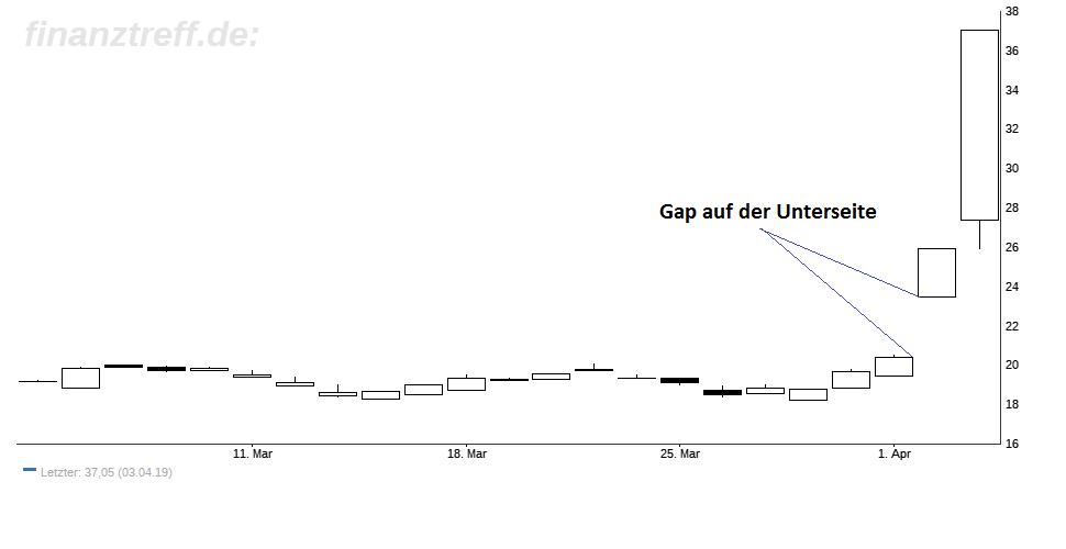 Gap im Chart der Bitcoin Group