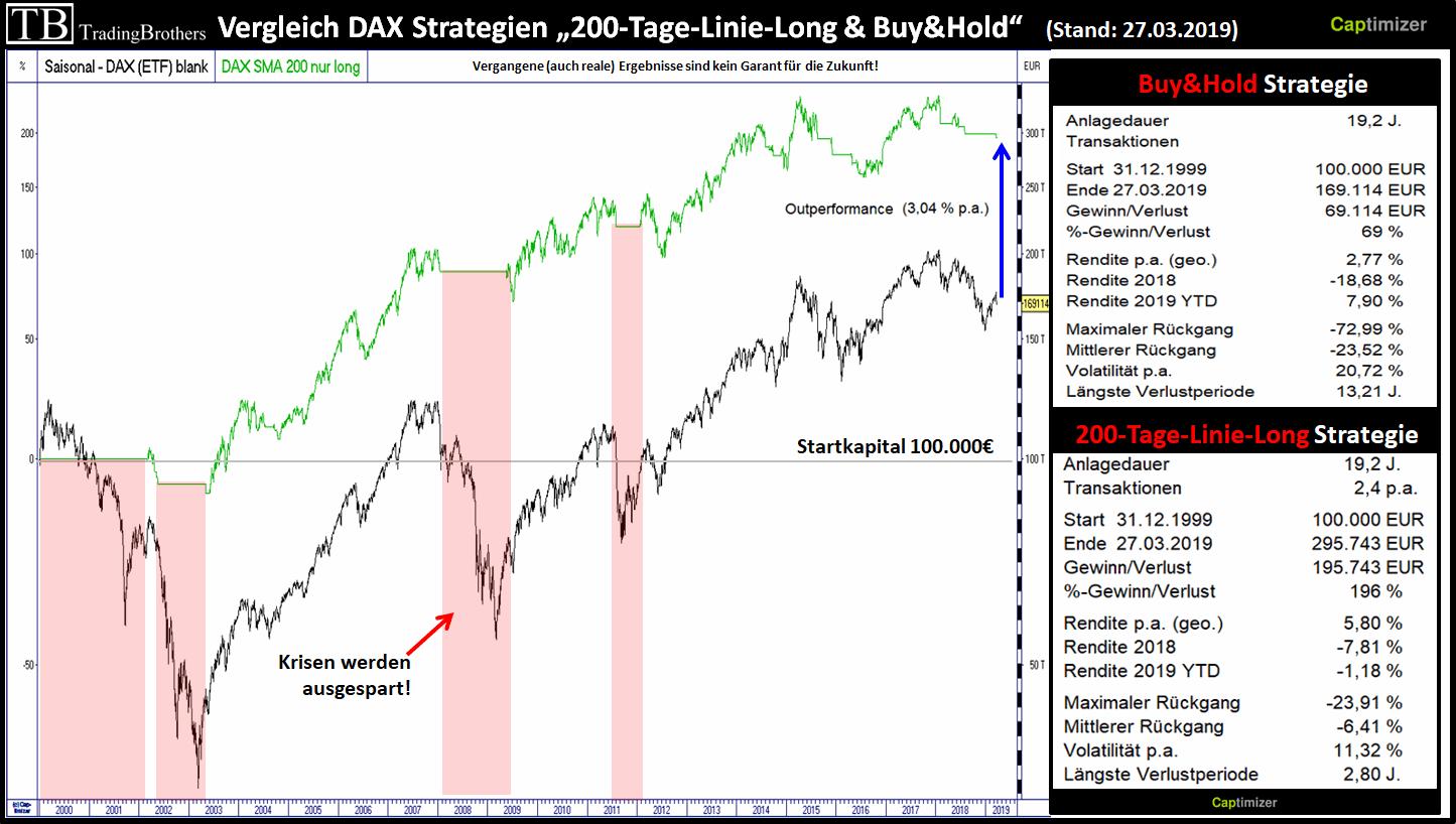 Grafik #2: Der DAX-Performance und die DAX SMA-200-Tage-Linien-LONG-Strategie
