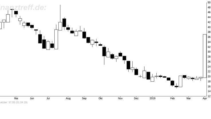 Jahreschart Bitcoin Group vom 04.04.2019
