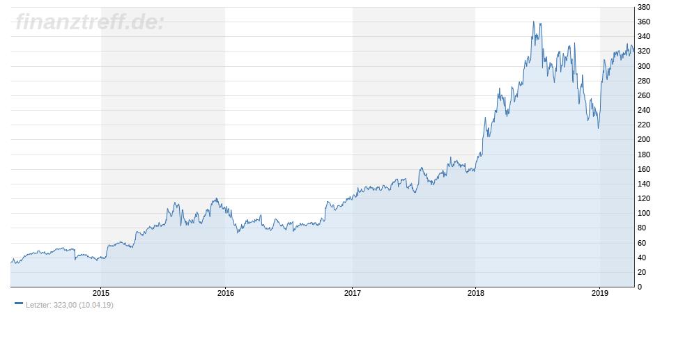 Netflix Aktie steigt im 5-Jahres-Chart deutlich