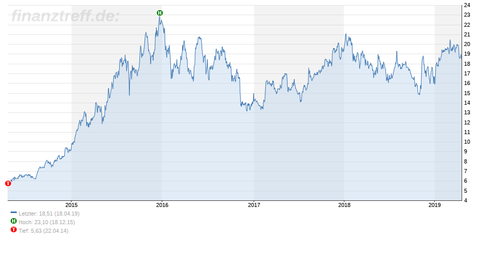 5-Jahres-Chart der PATRIZIA AG