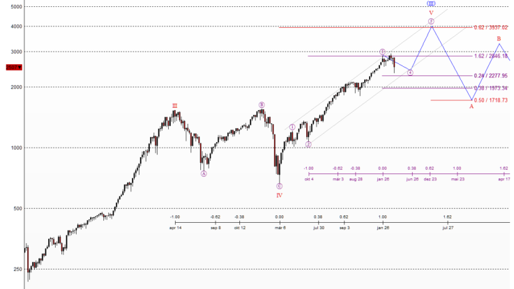 S&P 500 im langfristigen Elliott-Wellen-Chart