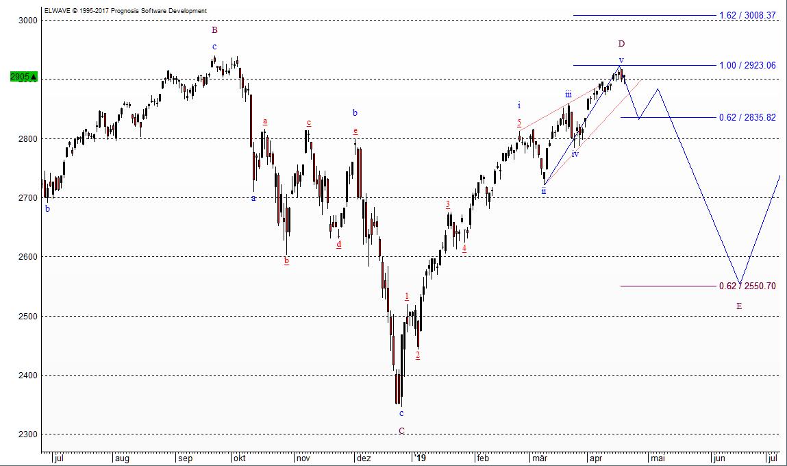 S&P 500 Prognose nach Elliott-Wellen vom 23.04.2019