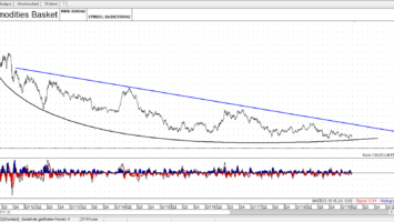 Soft Commodities Basket Linienchart, Tag, linear: Scheint eine Bodenbildung stattzufinden. - Quelle: TAI-PAN