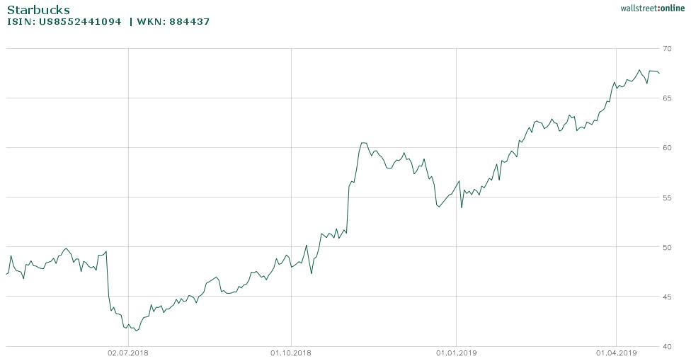 Starbucks Entwicklung Aktie 1 Jahr (wallstreet-online)