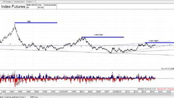 USD Index Future - Quelle: TAI-PAN