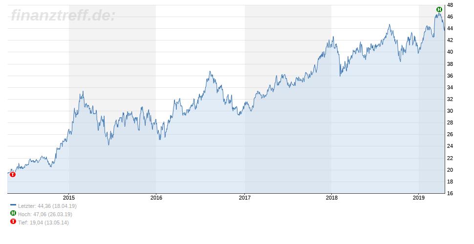 5-Jahres-Chart der Vonovia SE