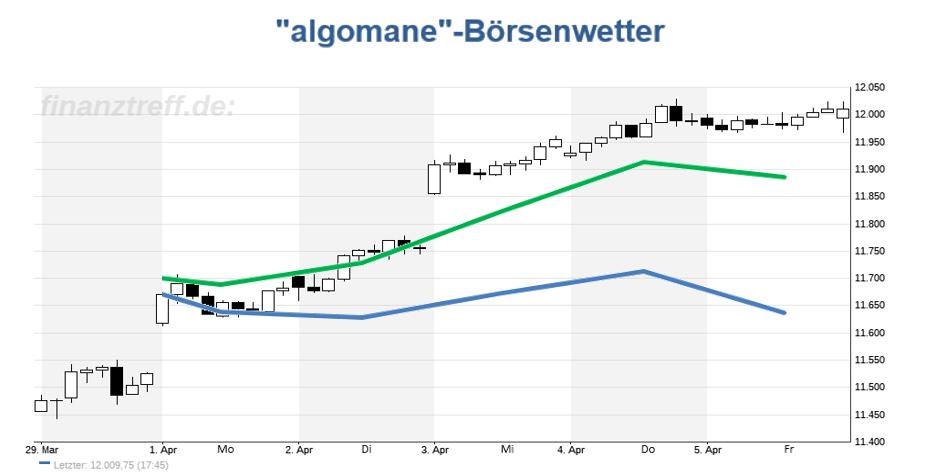 DAX Chart mit Prognose aus der KW 14